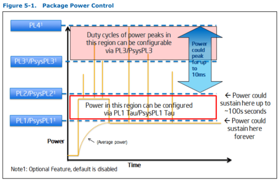 A Minimum Complete Tutorial of CPU Power Management, C