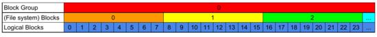 1 Block Group = 32768 File System Blocks = 32768 * 8 Logical (Storage) Blocks