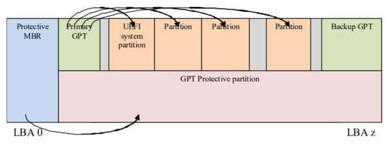 GPT disk layout with protective MBR example (from UEFI Spec 2.7)