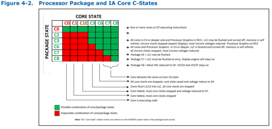 Processor Package and IA Core C-States of Intel Xeon E3–1200 v5 Product Family