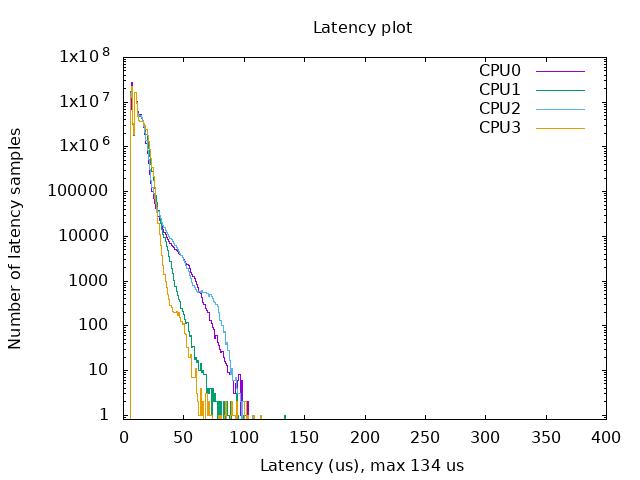 Latency plot generated on Raspberry Pi 4 running 4.19.71-rt24